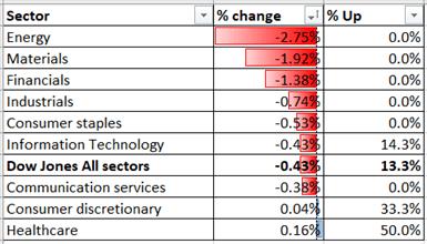 Il Dow Jones osserva il primo dibattito sulle elezioni statunitensi, l'indice Hang Seng potrebbe riprendersi
