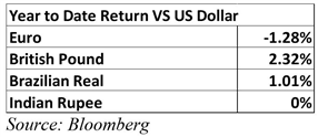 What Have First Quarter Earnings Revealed About FX Markets?