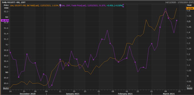 US 10Y and DXY Chart