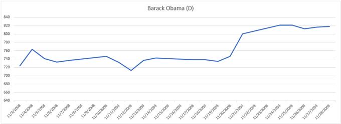 Prestazioni del grafico del prezzo dell'oro durante le elezioni del 2008 Barack Obama