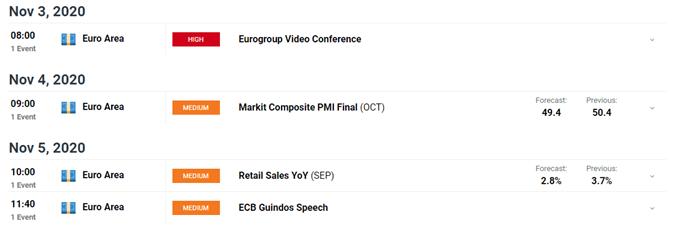Euro Fiyat Görünümü: Covid-19 Kilitlemeleri EUR / USD, EUR / JPY Ağırlıklı