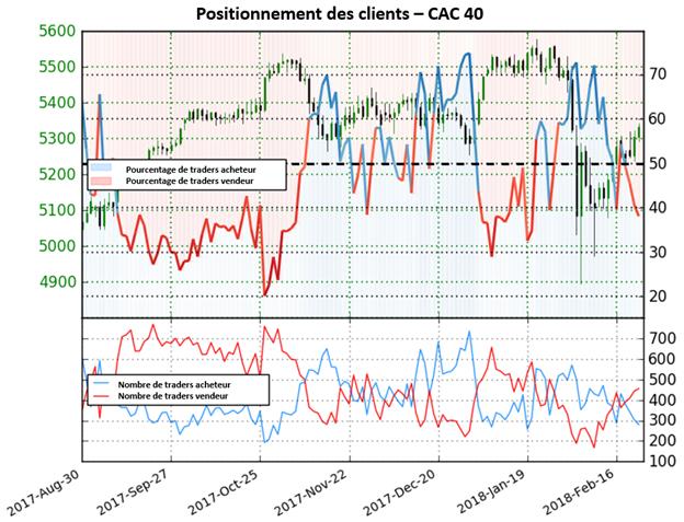 CAC 40: Le positionnement revient au territoire vendeur ; perspective haussière