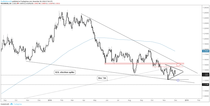 EUR/USD Weekly Technical Forecast: Euro Price Action Contraction