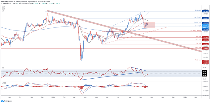 GBP/USD To Extend Slide on No-Deal Brexit Fears, Covid-19 Second Wave
