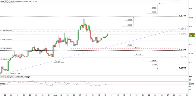 USDCAD price four- hour chart 13-08-19