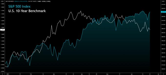 U.S. Tech Stocks Gain as Powell Appeases Markets