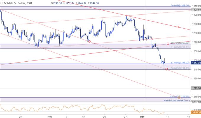 Gold-Verluste treiben den Preis vor dem FOMC-Zinsentscheid in die kritische Unterstützung