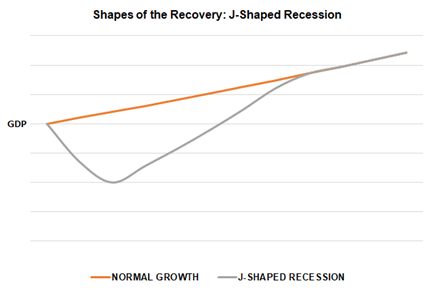 Shapes of the Recovery: The Recession Alphabet - V, U, W, J, & L