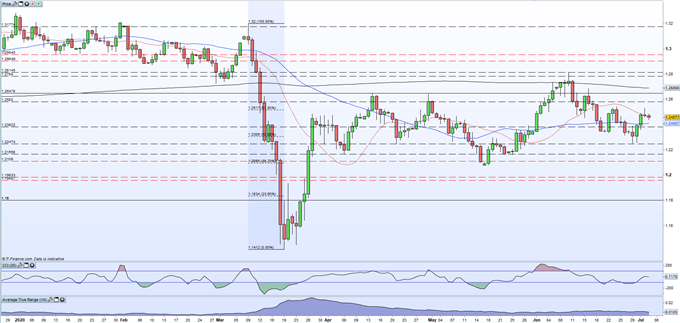 British Pound (GBP) Latest: EU/UK Trade Disagreements Continue to Cap Sterling