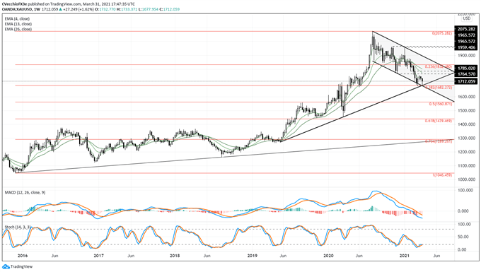 Gold Price Forecast: Rebound at March Low Arrives Ahead of Seasonally Strong April - Levels for XAU/USD