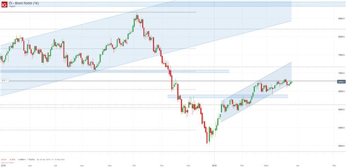 Ölpreis Chartanalyse auf Tagebasis