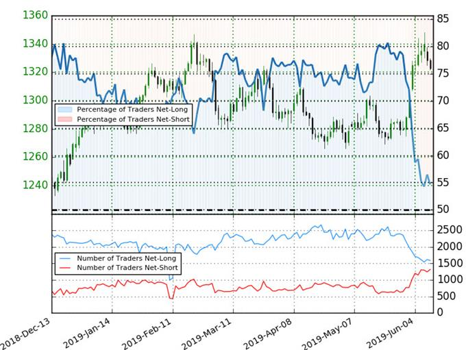 Gold Trader Sentiment - XAU/USD Positioning - GLD Price Chart