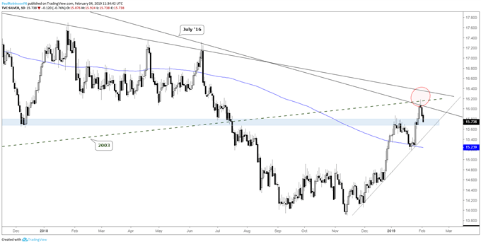 Silver daily chart, big long-term resistance