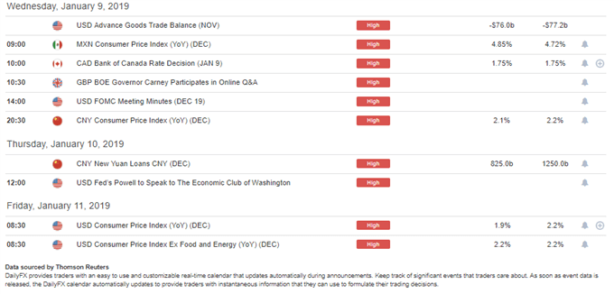 DailyFX Economic Calendar High-Impact Remianing for this Week