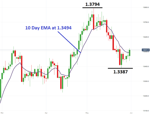 USD/CAD Rebounds From Lows Ahead of US Employment Data