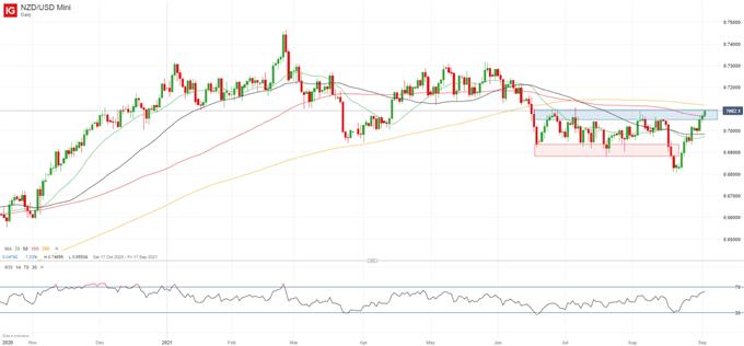 NZD/USD Faces Key Resistance As Bullish Momentum Ripens