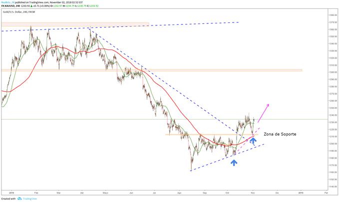 El Oro (XAU/USD) busca encontrar dirección luego del informe de NFP