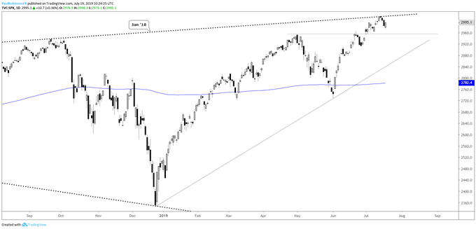 S&P 500, Dow Jones, Russell 2000 Technical Landscape is Getting Interesting
