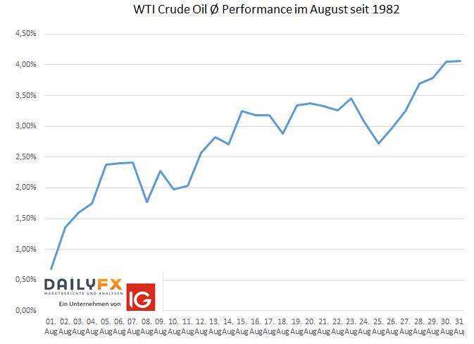 WTI Rohölpreis Saisonalität im August