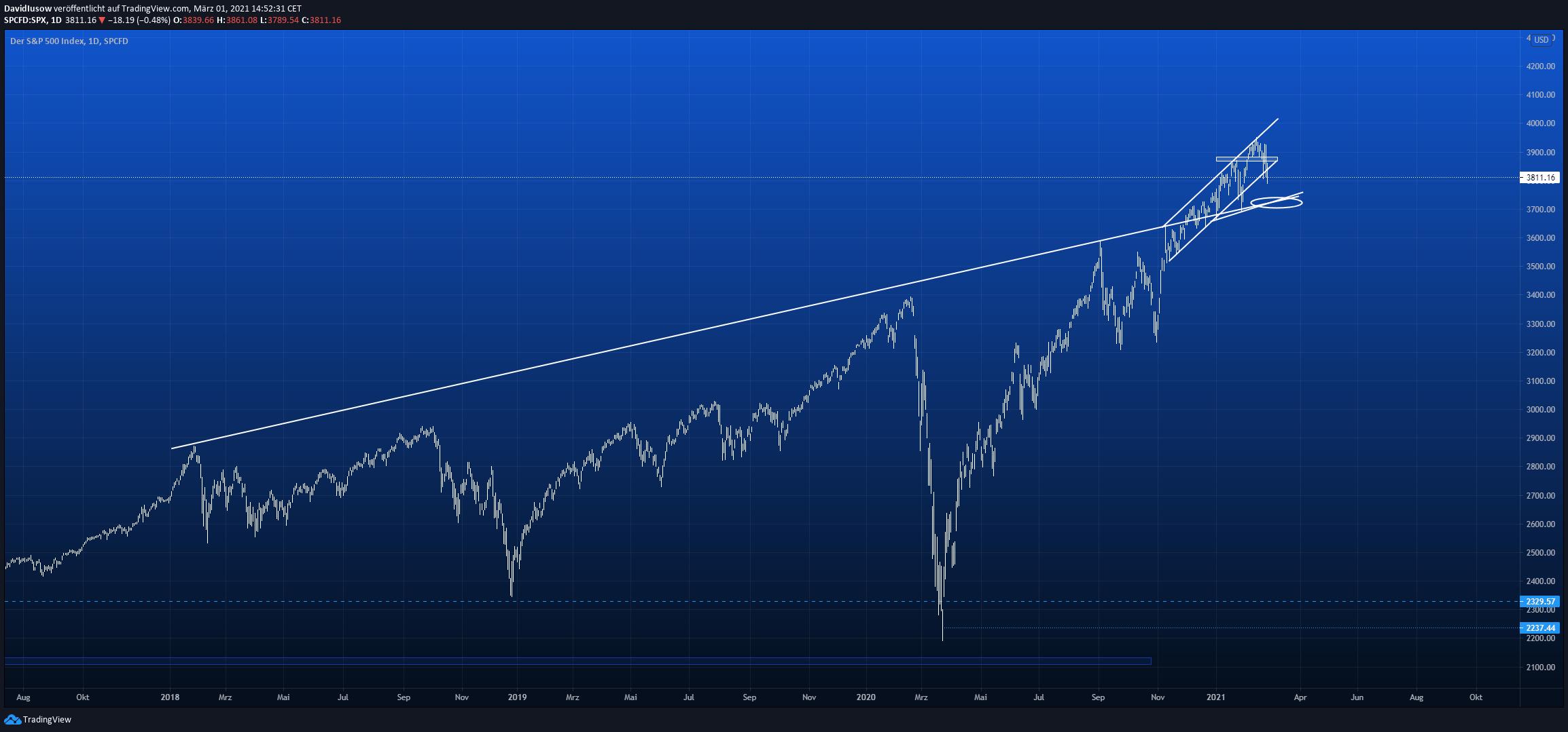 S&P 500 Aktien