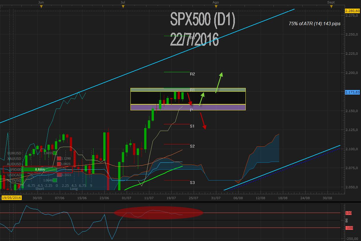 SPX500 toca nuevo máximo histórico esta semana (2.176,07) – Foco en FOMC USA