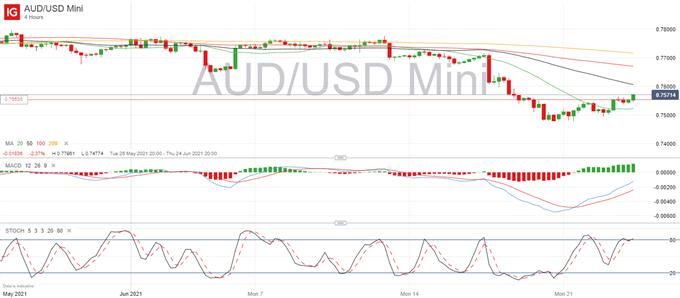 แนวโน้มราคาดอลลาร์ออสเตรเลีย: AUD/USD พยายามฟื้นตัวเหนือ 0.7555