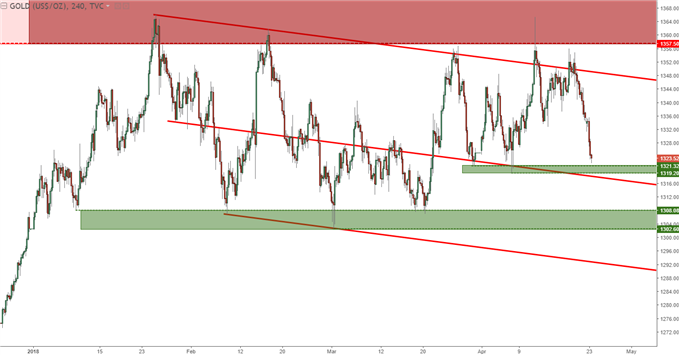 gold prices four hour chart