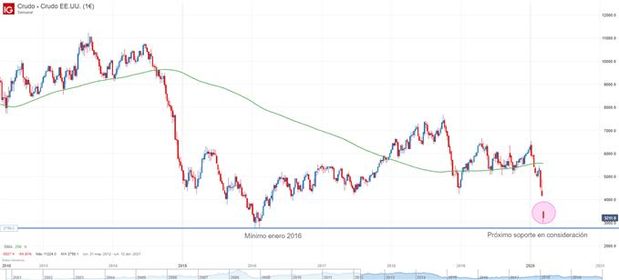 Gráfico semanal del petróleo