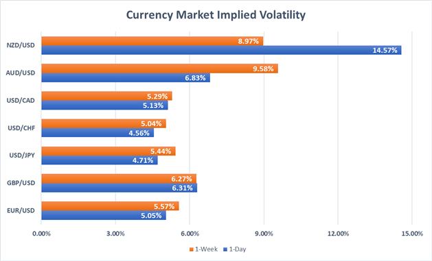Forex implied volatility USD, EUR, JPY, NZD, AUD, CHF, CAD, GBP