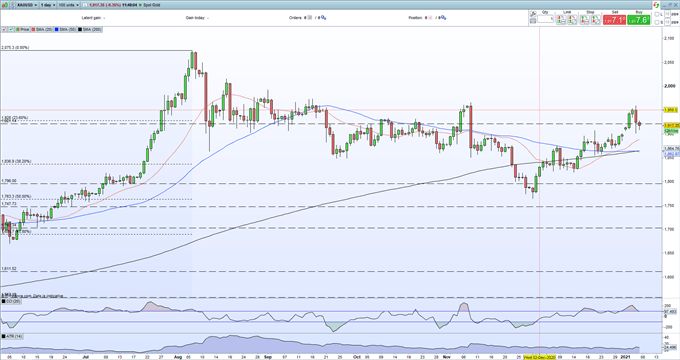 Gold Price Outlook - XAUUSD Remains Under Pressure, Bond Yields Rise