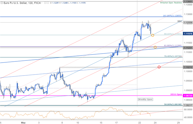 EUR/USD 120min Chart