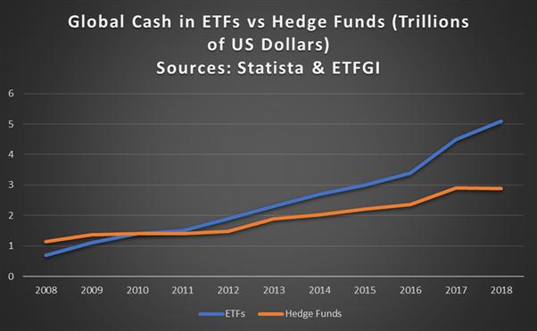 Tiền mặt toàn cầu trong các quỹ ETF so với các quỹ đầu cơ kể từ năm 2008