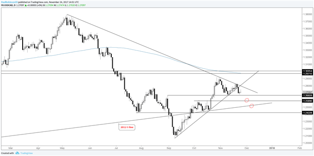 Technical Outlook for Euro, Sterling, CAD, Yen, Gold & More