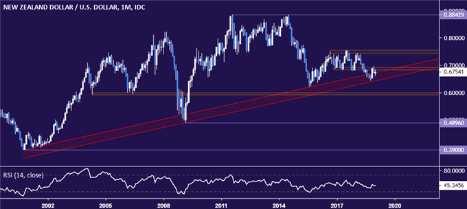NZD/USD Technical Analysis: Rally Fades, 18-Year Support at Risk