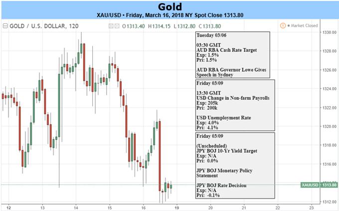 أسعار الذهب تواجه مخاطر إذا ما أوضح الاحتياطي الفيدرالي جيروم باول التوقعات حول رفع أسعار الفائدة