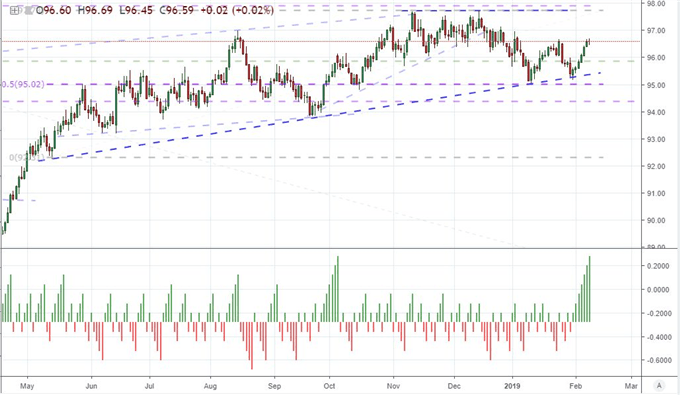 Chart of DXY Dollar Index and Consecutive Rallies/Declines