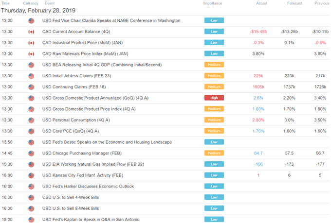US GDP Fueled Gold Price Reversal Risk, USD Awaits Jerome Powell