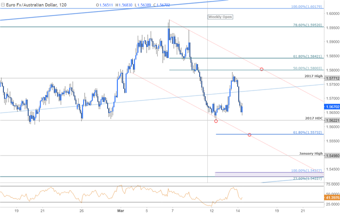 EUR/AUD Price Chart - 120min Timeframe