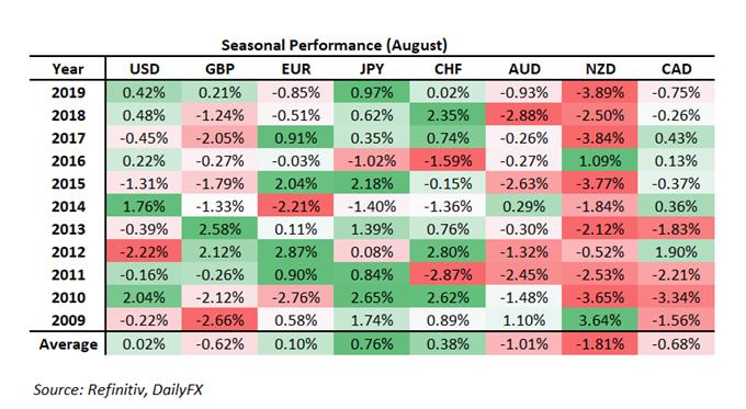 Yeni Zelanda Doları Risk Altında, GBP / USD Zayıflık - Gelecek Ay İçin YP Mevsimsellik