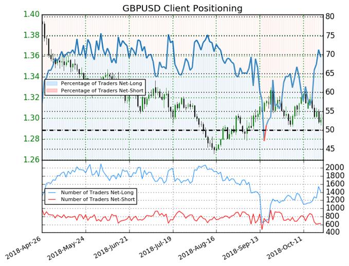 GBP/USD: Weekly Short Positions Decrease 34% Sparking Bearish Bias