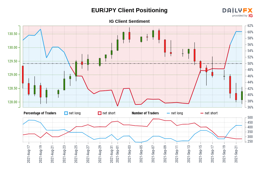 Our data shows traders are now at their most net-long EUR/JPY since Aug 18 when EUR/JPY traded near 128.61.
