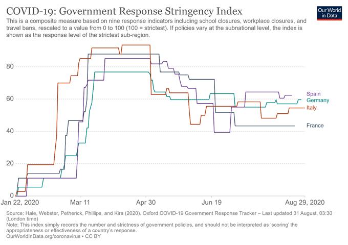 Euro Fiyat Görünümü: EUR / USD, EUR / CHF, Covid-19 Vakaları Tırmanırken Düşebilir