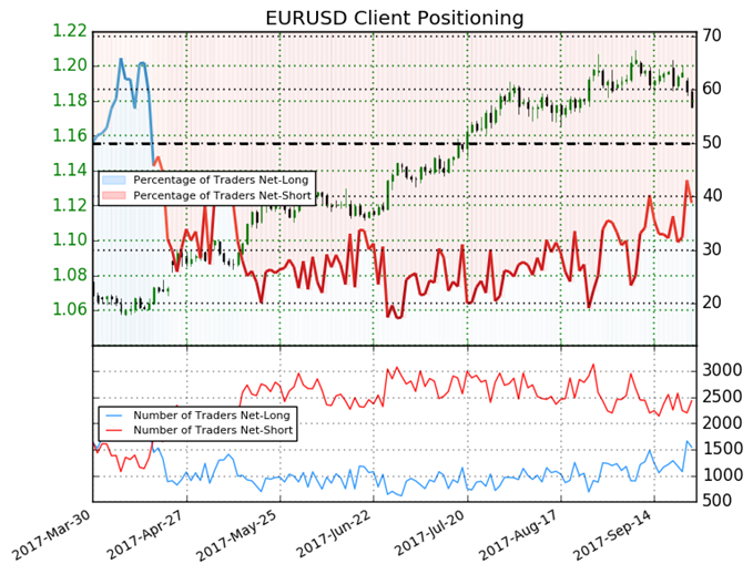 Euro Reversal Could Gather Pace, Sentiment Warns