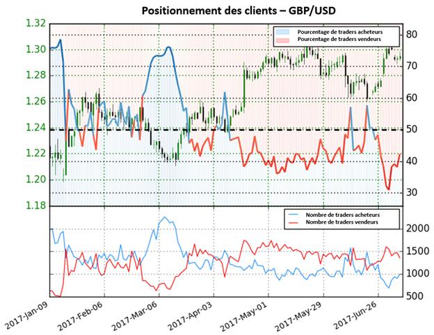 GBP/USD : La tendance actuelle pourrait se renverser bientôt selon le sentiment des traders