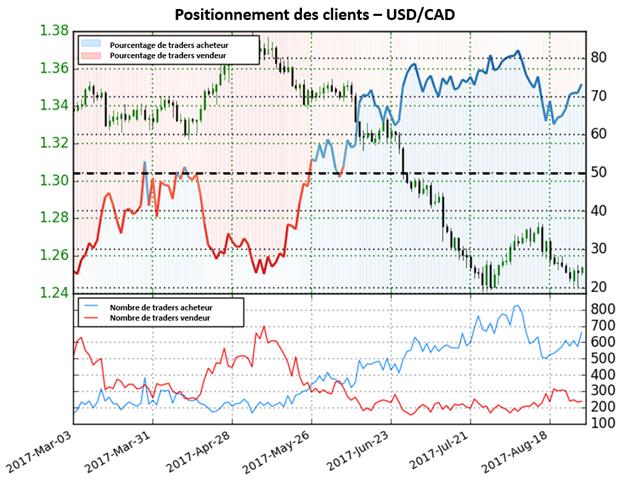 USD/CAD : La faiblesse du dollar ne semble pas s'arrêter face au CAD
