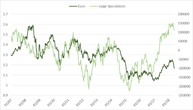 CoT: EUR/USD & Crude Oil Speculators Sell for Fifth Straight Week