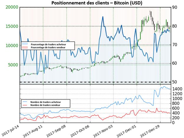 Bitcoin: Le Sentiment maintient une perspective mitigée pour la crypto-monnaie