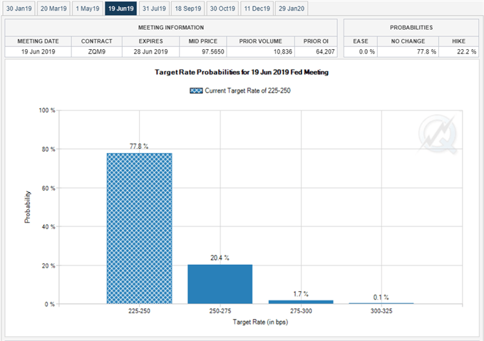 Image of fed fund futures