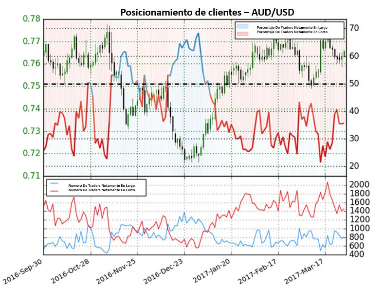 Perspectiva para el Dólar Australiano poco clara hasta que esto cambie