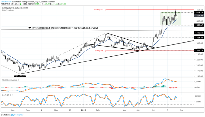 Gold Prices Continue to Exhibit Strength Despite the US Dollar Breakout